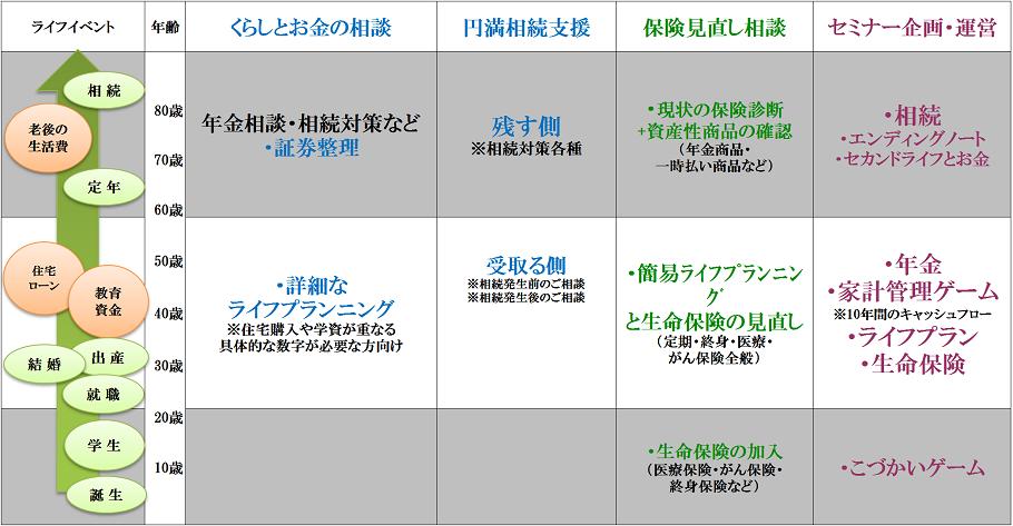 20180614修正LC岡山HPサービス内容